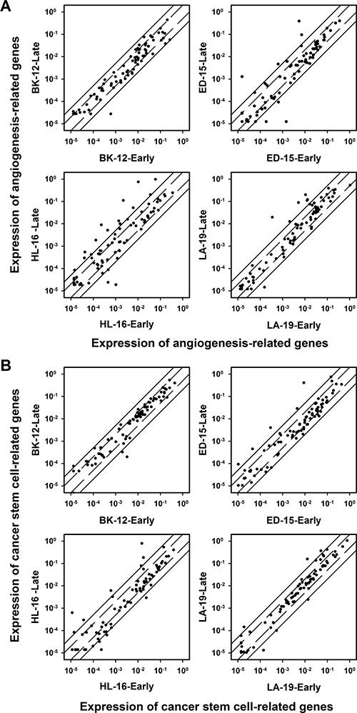 Gene expression.