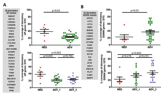 DTC analyses of dormancy-associated genes.