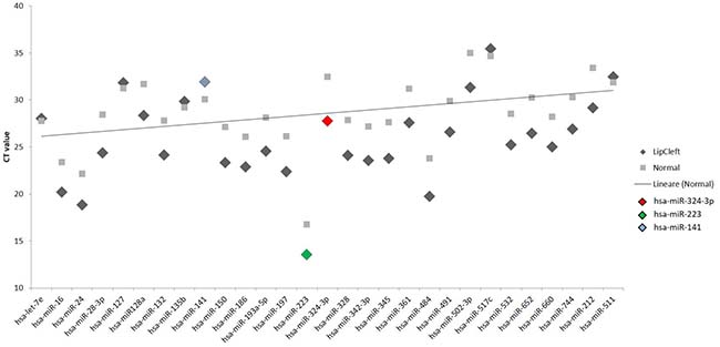 Scatter plot of the expression of the 29 out of 131 different miRNAs found to be deregulated in the patients.