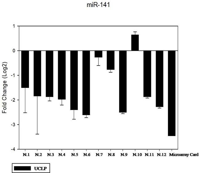 The expression of miR-141 in the saliva of 12 patients with CLP by RT- PCR as compared in the microarray card.