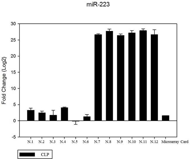 The expression of miR-223 in the saliva of 12 patients with CLP by RT- PCR as compared in the microarray card.