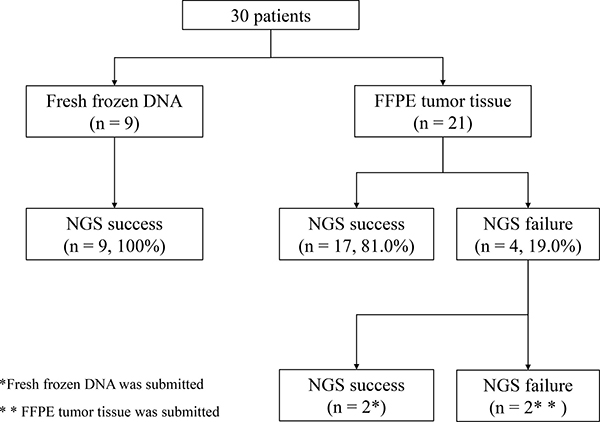 Success rate of multiplex next-generation sequencing (NGS) assay in 30 consecutive patients with pancreatic cancer.