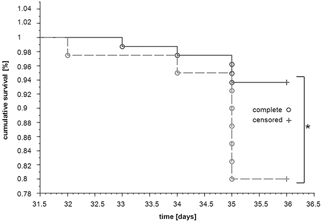 Effects of dual anti-platelet therapy with aspirin and clopidogrel on mice survival after orthotopic injection of 4T1 cells.