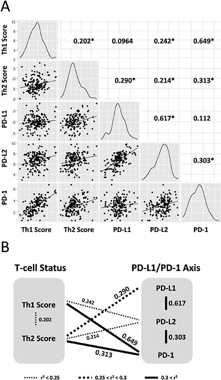Th1 and Th2 helper T-cell scores are correlated to expression of PD-L1/PD-1 axis genes in 158 GBM training data set.