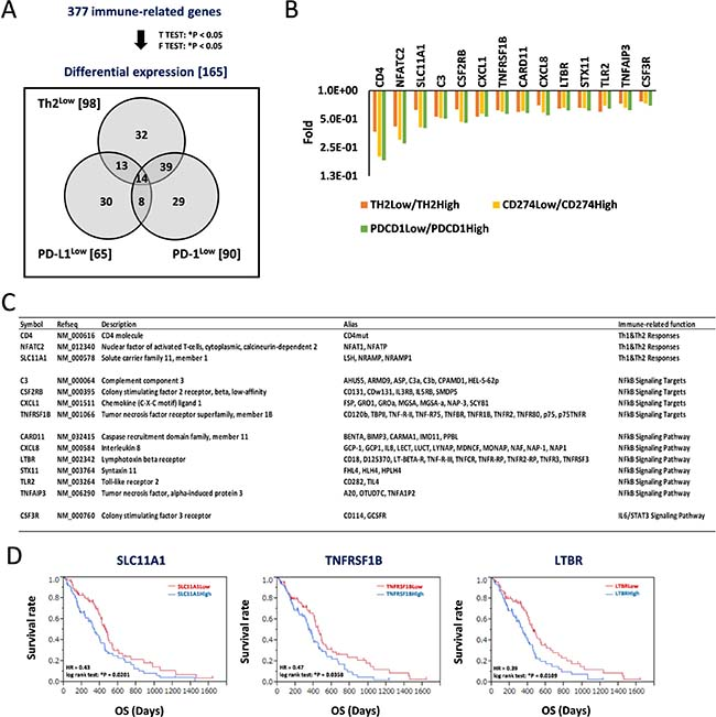 Decrease of signature genes for helper T-cell response and predominant inflammation signaling in Th2Low/PD-L1Low/PD-1Low estimates a good prognosis in patients with GBM.