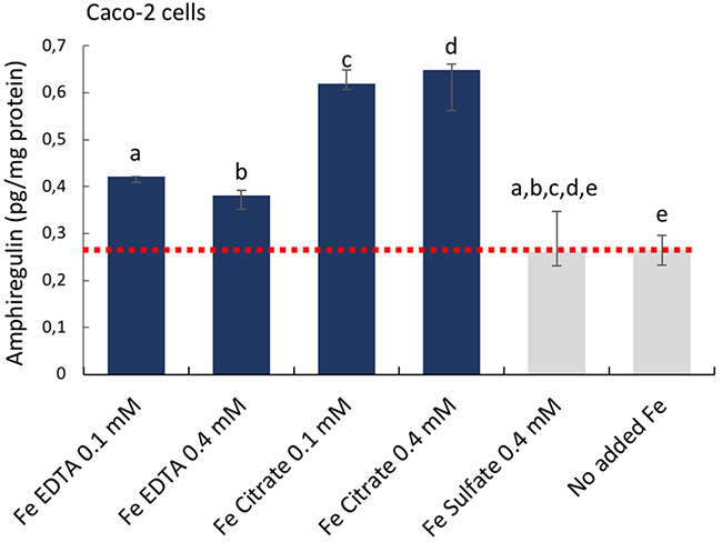 Cellular amphiregulin levels in human epithelial colorectal adenocarcinoma Caco-2 cells incubated with iron compounds.
