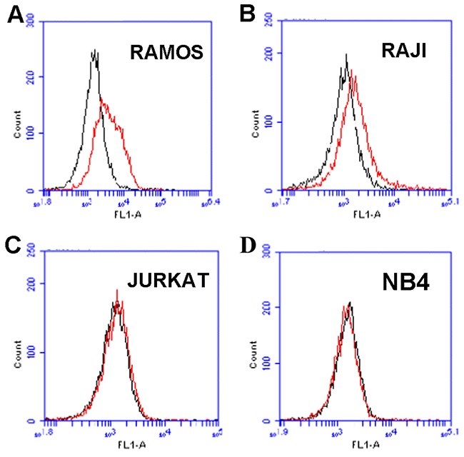 Flow cytometry evaluation of the aptamer's binding to CD19-positive and -negative cells.