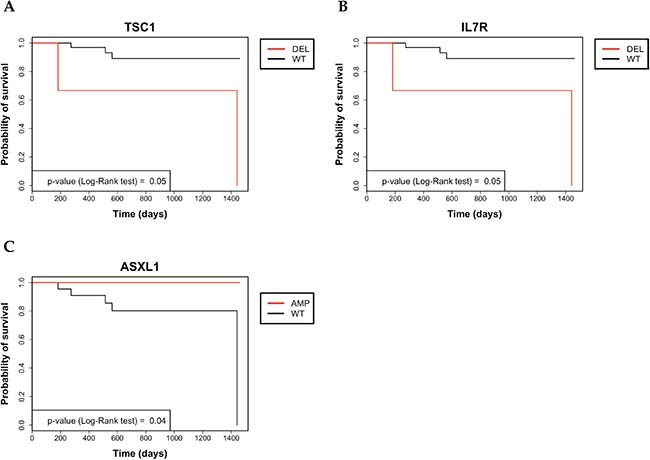 Kaplan–Meier analysis of 4-year survival in colon cancer patients.