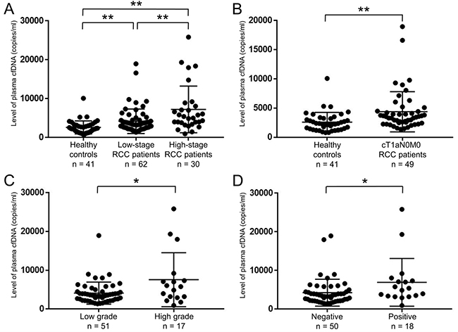 Level of plasma cfDNA was able to distinguish between healthy controls and RCC patients.