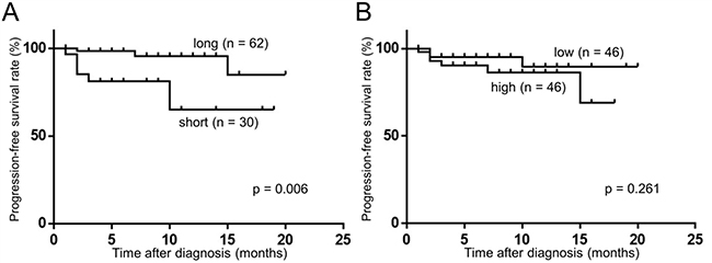Fragment size of plasma cfDNA was associated with PFS. (Kaplan–Meier method and log-rank test).