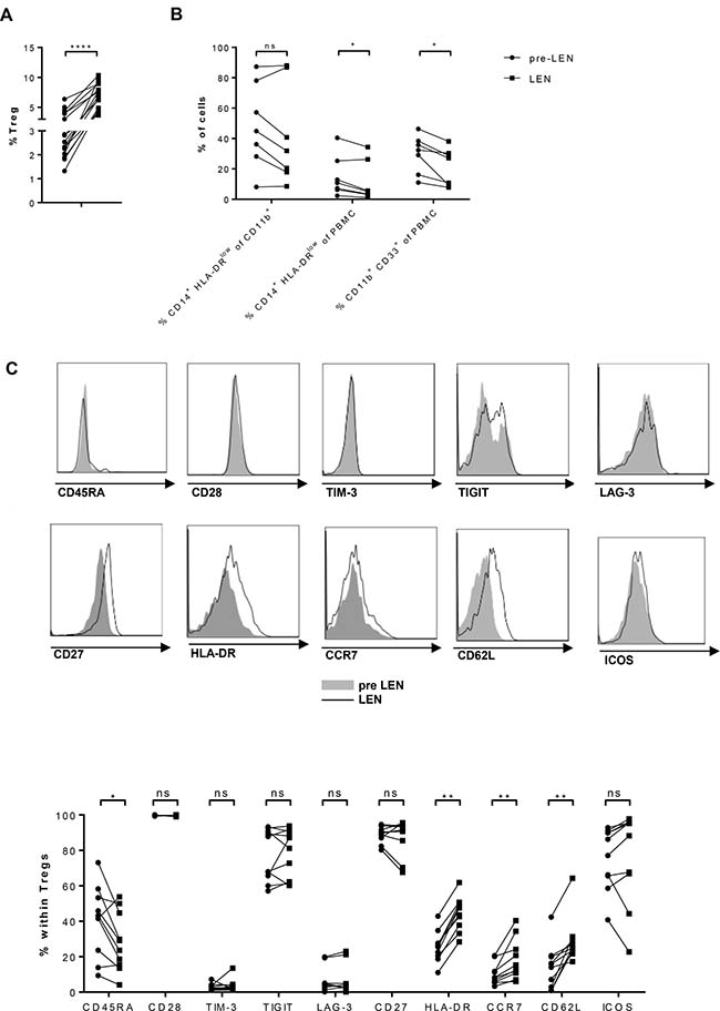 Lenalidomide maintenance therapy has opposite effects on Treg and monocytic MDSC numbers.