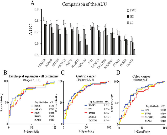 Comparison of the AUC by digestive organ cancer patients.