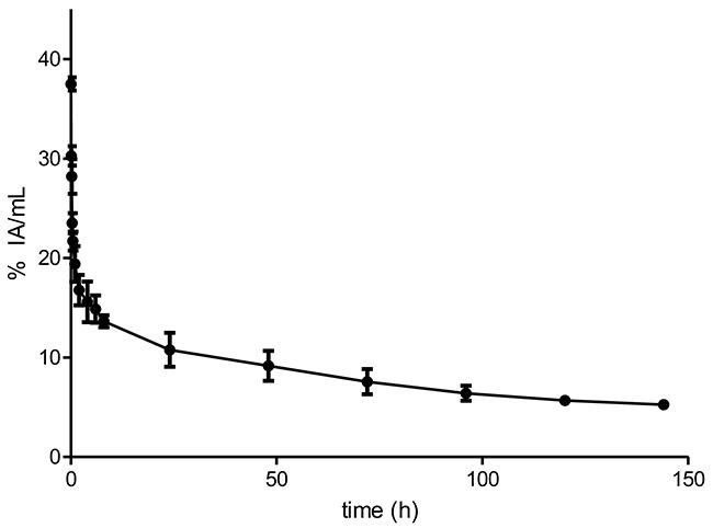 Pharmacokinetics of 89Zr-DFO-nimotuzumab in normal balb-C mice.