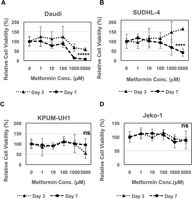 Metformin reduces viability of lymphoma cells.
