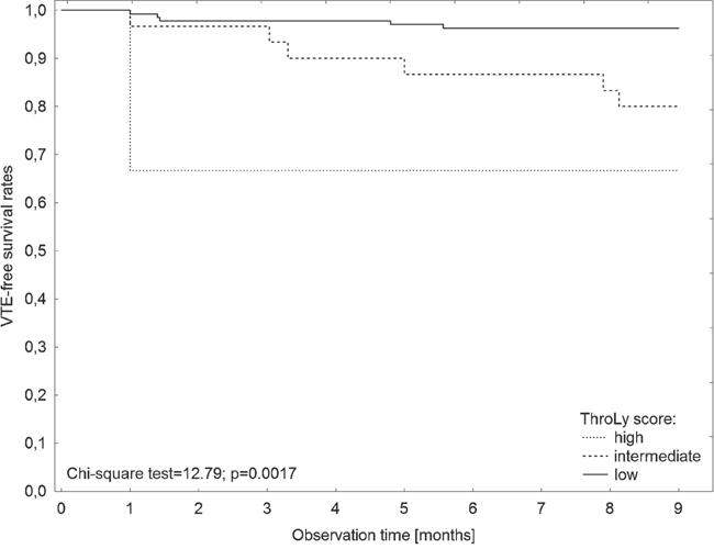 Kaplan–Meier analysis of VTE-free survival rates according to the ThroLy score.