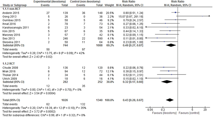 Pooled estimates of anastomotic leakage after rectal resection with versus without defunctioning ileostomy.