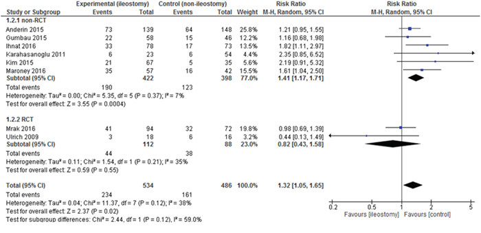 Pooled estimates of complication rate after rectal resection with versus without defunctioning ileostomy.