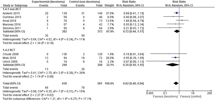 Pooled estimates of reoperations after rectal resection with versus without defunctioning ileostomy.
