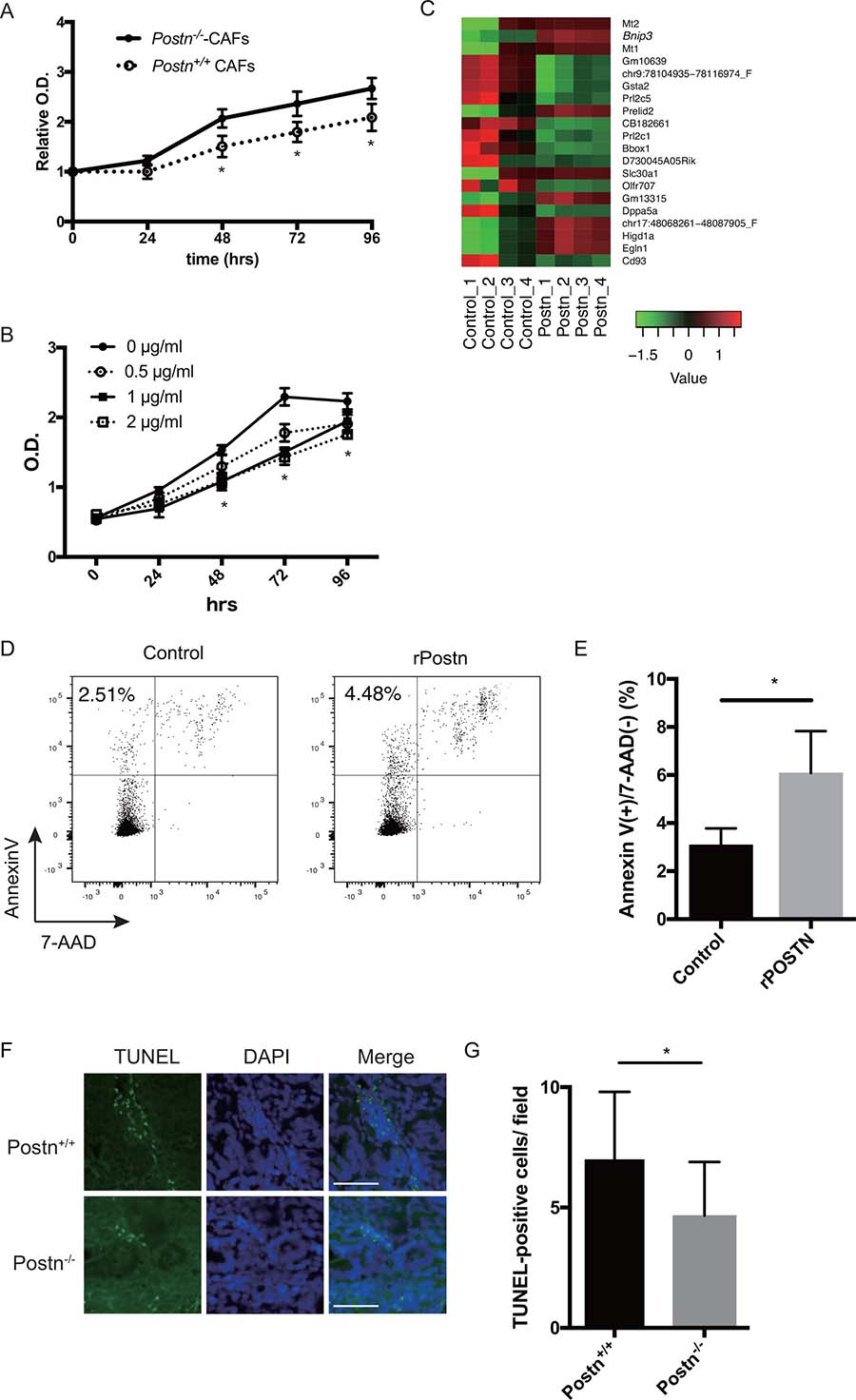Periostin induces apoptosis in colorectal cancer.