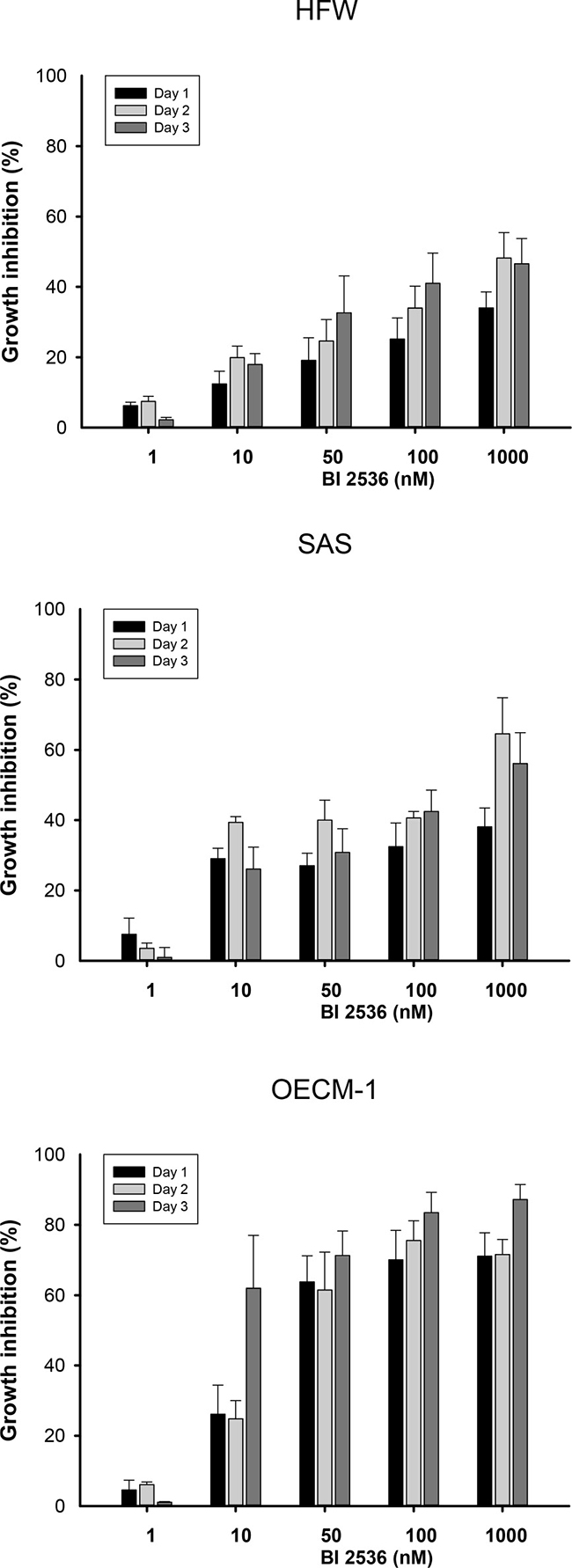 Cell viability of human fibroblasts (HFW) and OSCC (SAS and OECM-1) cells treated with various concentrations of BI2536.