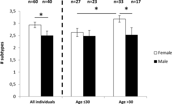 Mean number of F. nucleatum/F. periodonticum subtypes in female and male individuals.