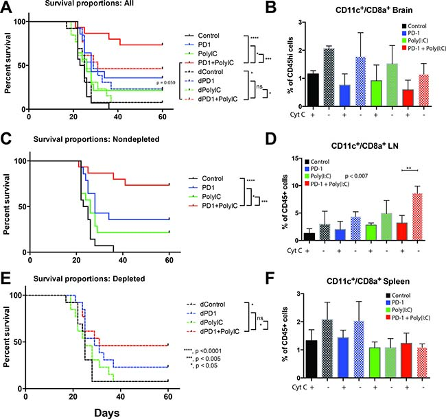 Depletion of cross-presenting DCs abolishes the survival benefit of TLR3 activation + anti–PD-1.