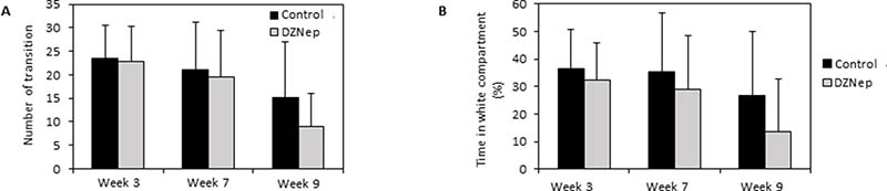 Effect of DZNep injections on anxiety-like behavior.