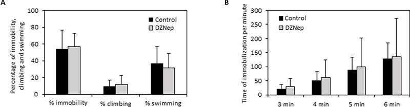 Effect of chronic DZNep treatment on depressive-like behavior.