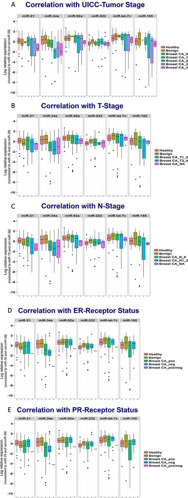 Correlation of miRNA biomarkers with clinical features of breast cancer patients.
