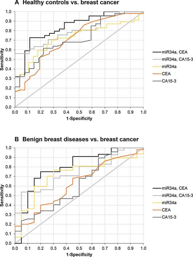 Discriminative power of significant biomarkers between breast cancer and control groups.