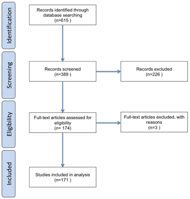 Flow chart depicting how bibliometric information was processed in the course of this review.