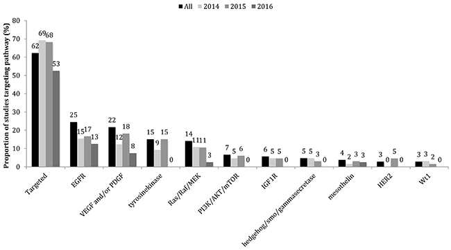 Proportion of studies in 2014-2016 that employed molecularly-targeted chemotherapies.
