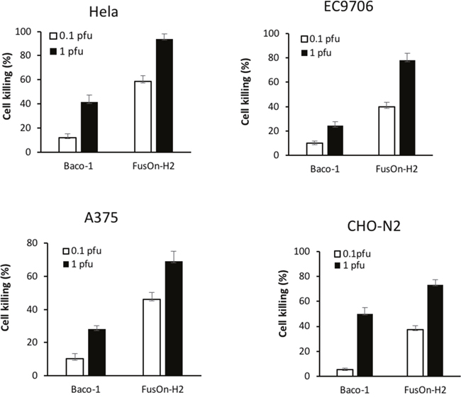 Comparison of killing activity between Baco-1 and FusOn-H2 on tumor cells that express nectin-2 but not HVEM or nection-1.