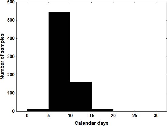 Histogram of the turnaround time measured in calendar days.