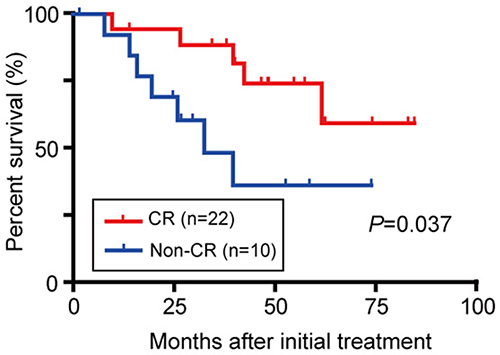 OS in BCLC stage 0/A HCC patients initially treated with TACE considering the treatment response.