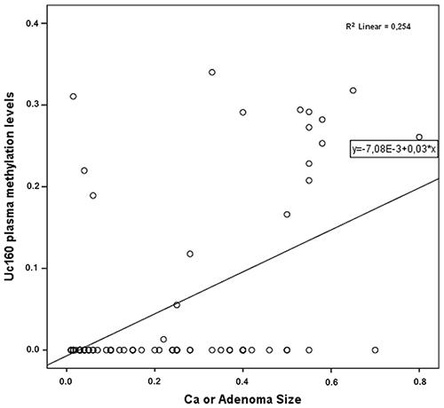 Correlation of plasma Uc160 methylation levels with adenocarcinoma or adenoma size.