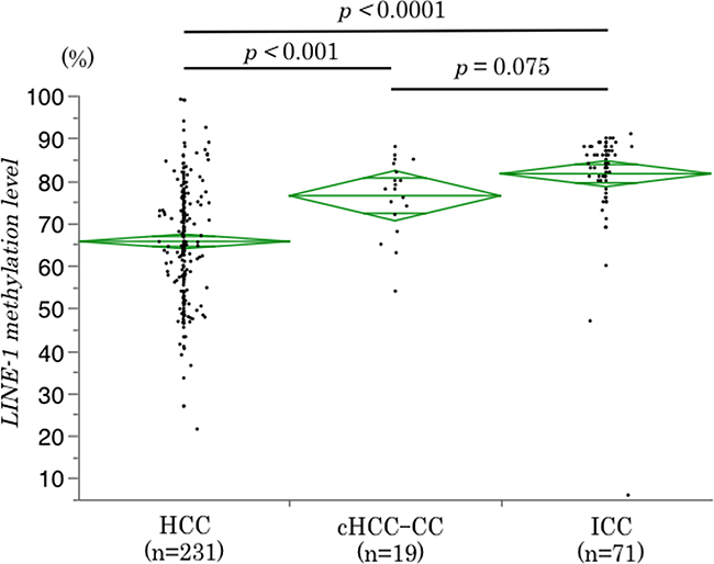 Differences in LINE-1 methylation levels among PLC subtypes.