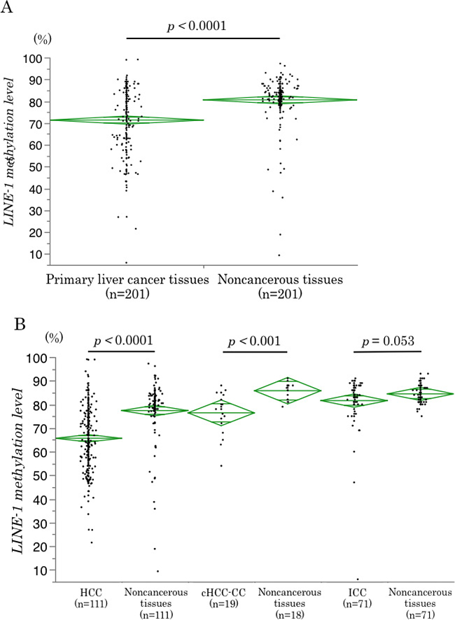 LINE-1 methylation levels in cancerous and noncancerous tissues.