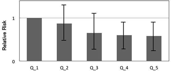 The incidence of colorectal adenomas according to the counts of the COBA-GPC.