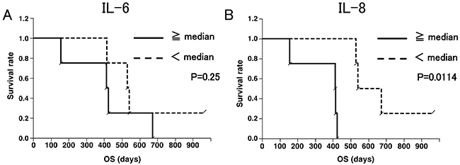 Overall survival (OS) curves according to IL-6 (A) and IL-8 (B) levels.