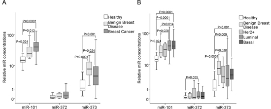 Quantification of cell-free miR-101, miR-372 and miR-373 in the serum of patients with invasive breast cancer and benign breast diseases, and healthy women.