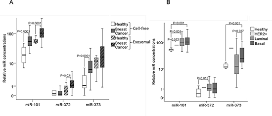 Quantification of cell-free and exosomal miR-101, miR-372 and miR-373 in the serum of patients with invasive breast cancer and healthy women.