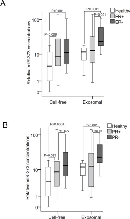 Quantification of cell-free and exosomal miR-373 in the serum of patients with different hormone receptor statuses.