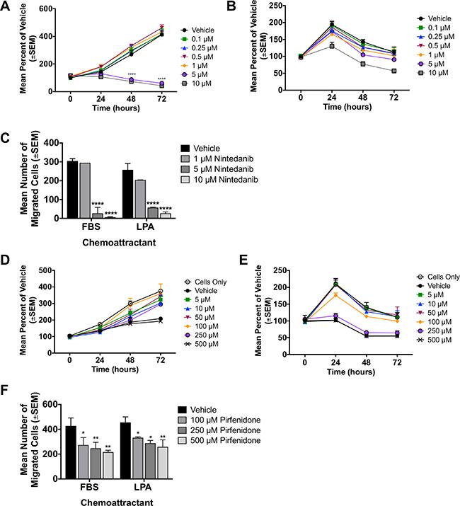 In vitro characterization of two idiopathic pulmonary fibrosis (IPF) drugs.