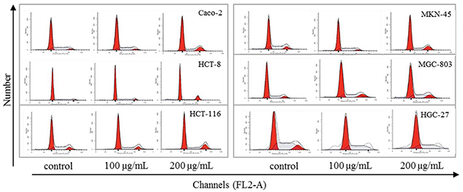 Effect of steviol on cell cycle distribution in the human gastrointestinal cancer cells.