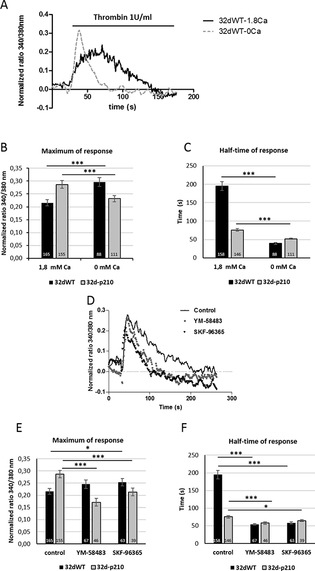 Characterization of thrombin-induced calcium entries.