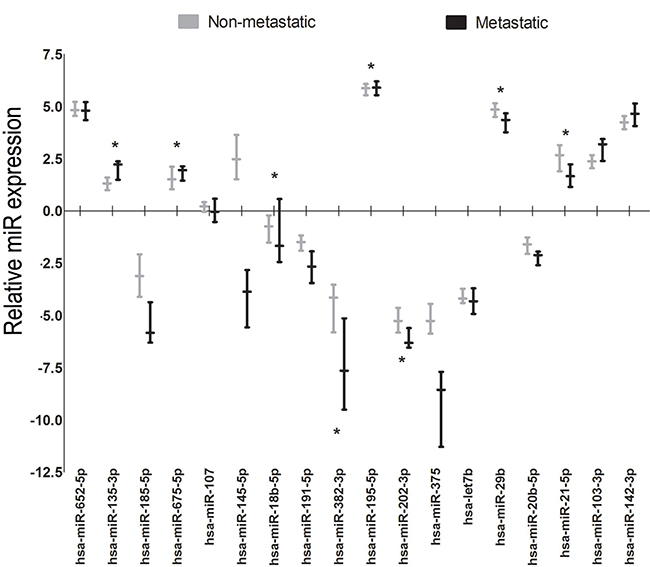 Relative miR expression of candidate miRs for metastatic versus non-metastatic validation samples.