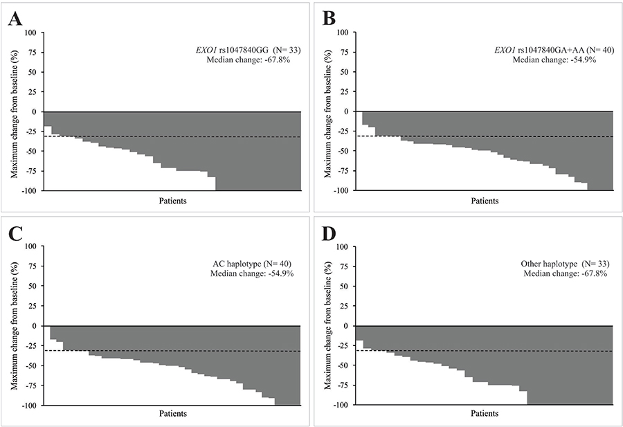 Characteristics of response to concurrent cisplatin chemoradiotherapy of head and neck squamous cell carcinoma (HNSCC) patients.