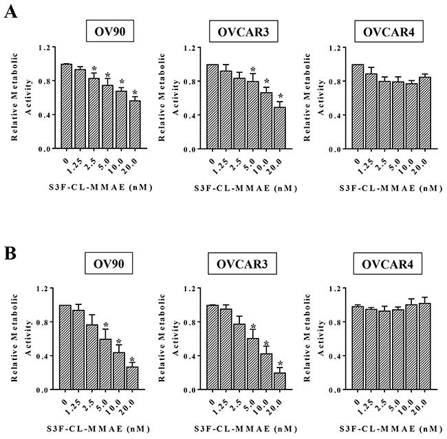 Anti-STn ADC decreases cell viability in vitro.