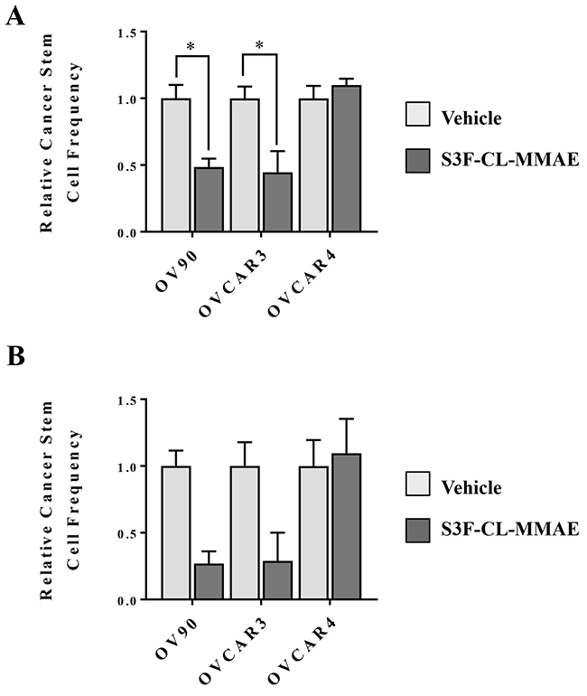 S3F-CL-MMAE decreases CSC frequency in vitro.